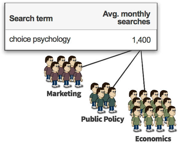 The 1,400 searches are comprised of people in marketing, public policy, economics, etc.