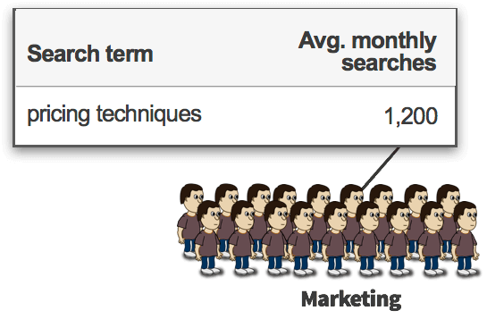 Pricing techniques has 1,200 searches (and most people are marketers)