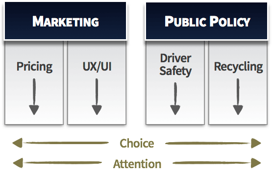 Horizontal topics (e.g., choice and attention) span across vertical domains (e.g., pricing and UX)