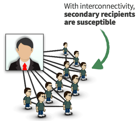 With an interconnected network, secondary recipients are relevant