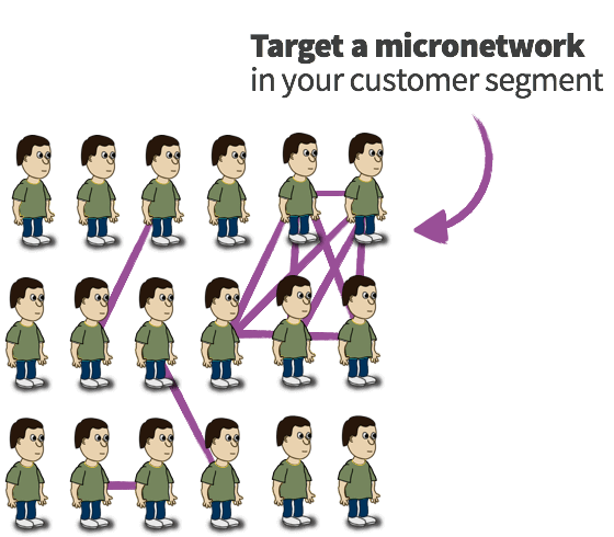 Tight interconnected cluster within a customer segment