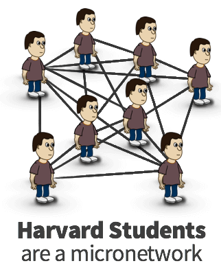 Harvard students are an interconnected network
