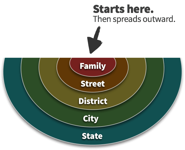 Family > Street> District > City > State