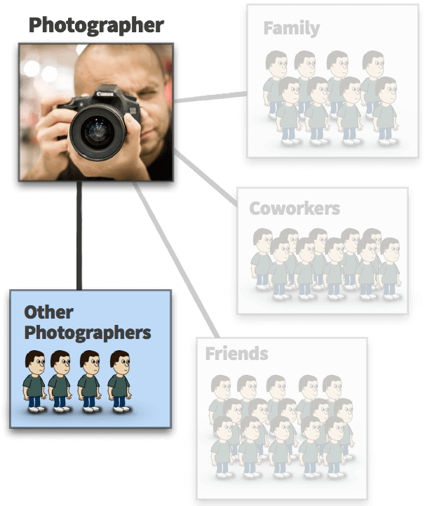 Photographers are a small subset of their network