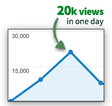 Graph showing 20k views in one day