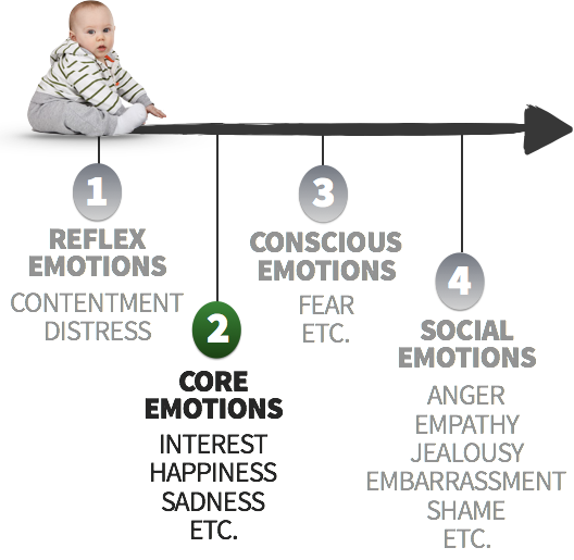 Core Emotions: Interest, Happiness, Sadness, etc.