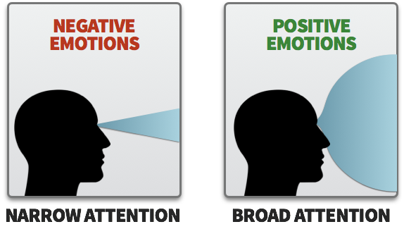 Emotions narrowing or broadening attention, based on valence