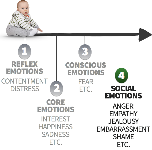 Social Emotions: Anger, Empathy, Jealousy, Embarrassment, Shame, etc.