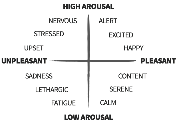 Bipolar Structure of Emotion