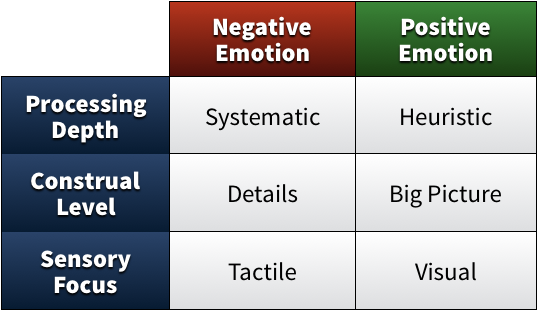 Summary Table of Emotional Effects from Valence