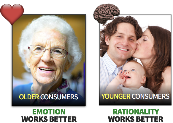 Emotion works better for older consumers