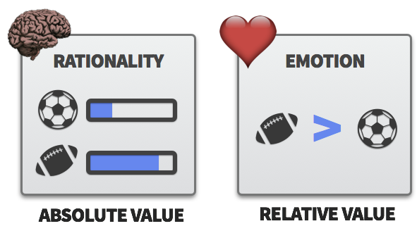 Emotions spark comparative value assessment
