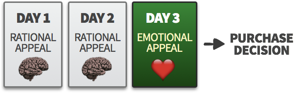 Emotional appeals near time of purchase decision