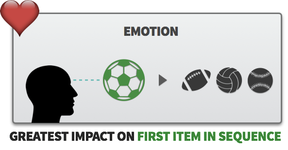 Emotion influencing evaluation of first item in sequence