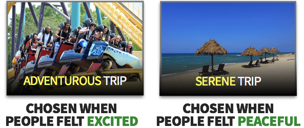 People chose adventurous trip when they felt excited. They chose serene trip when they felt peaceful.