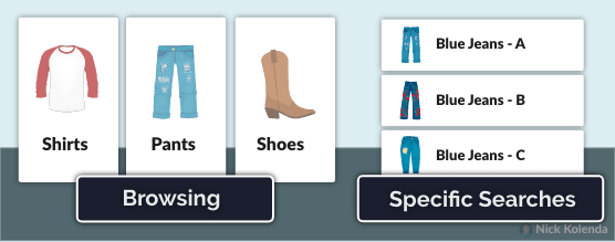 Products displayed in a horizontal line for people who are browsing
