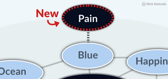 """New node of """"Pain"""" attached to blue node"""
